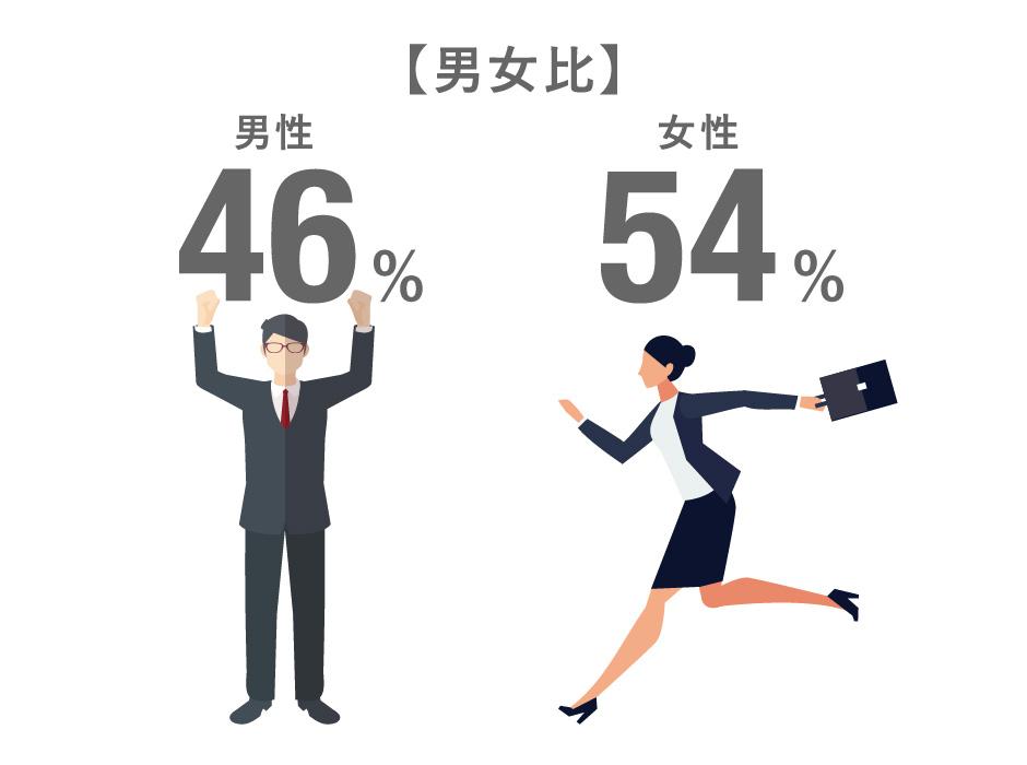 男女比 男性46%/女性54%