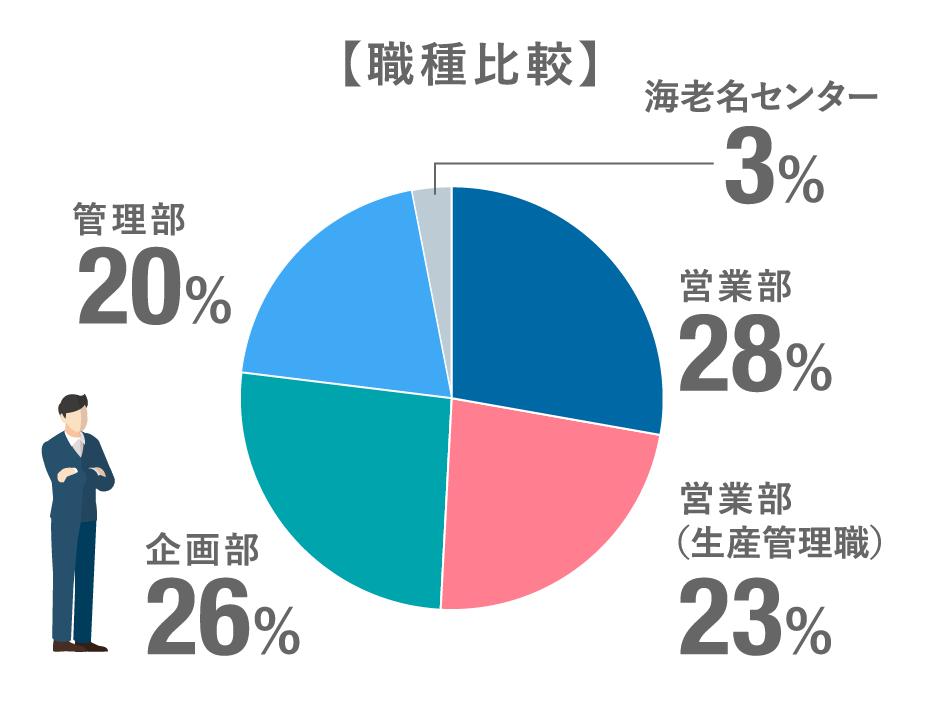 職種比較:営業部28%/営業部(生産管理職)23%/企画部26%/管理部20%/海老名センター3%