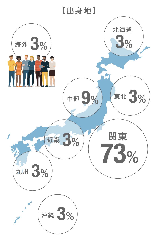 出身地:北海道3%/中部9%/東北3%/関東73%/近畿3%/九州3%/沖縄3%