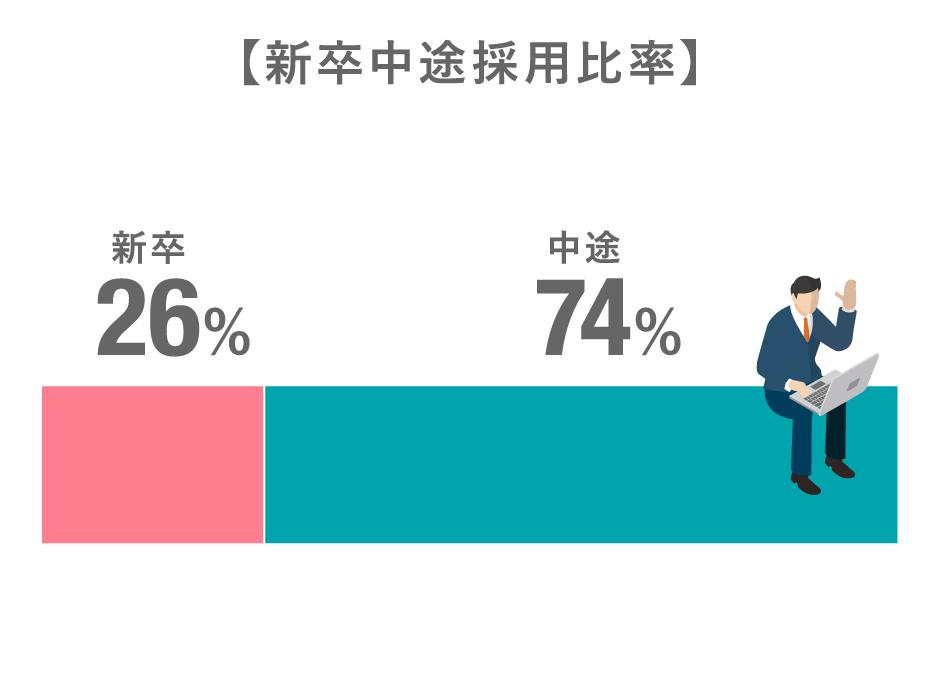 新卒中途採用比率:新卒26%/中途74%