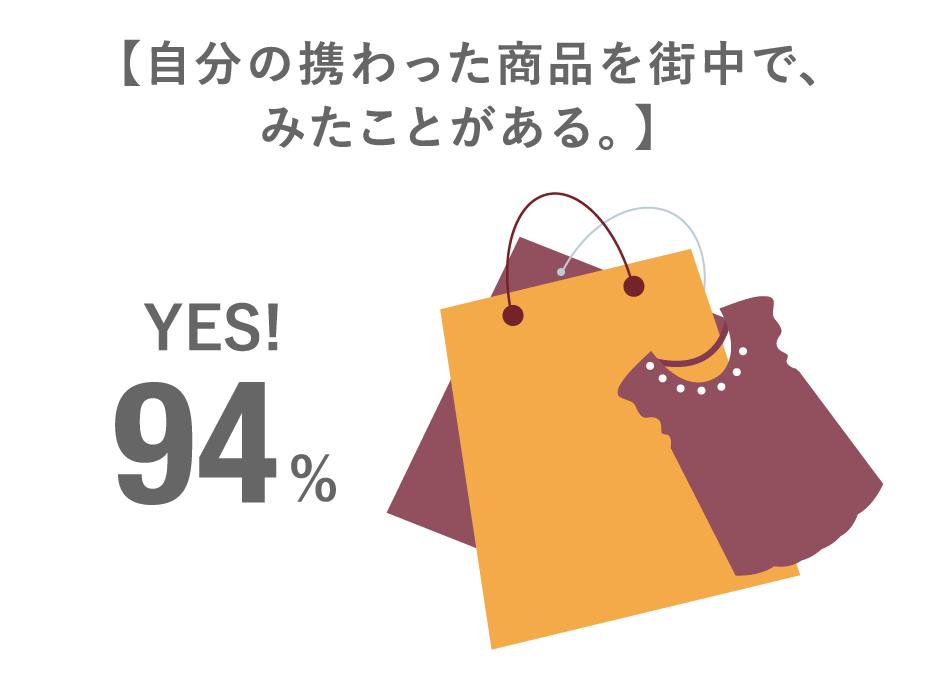 自分の携わった商品を街中で見たことがある。YES 94%
