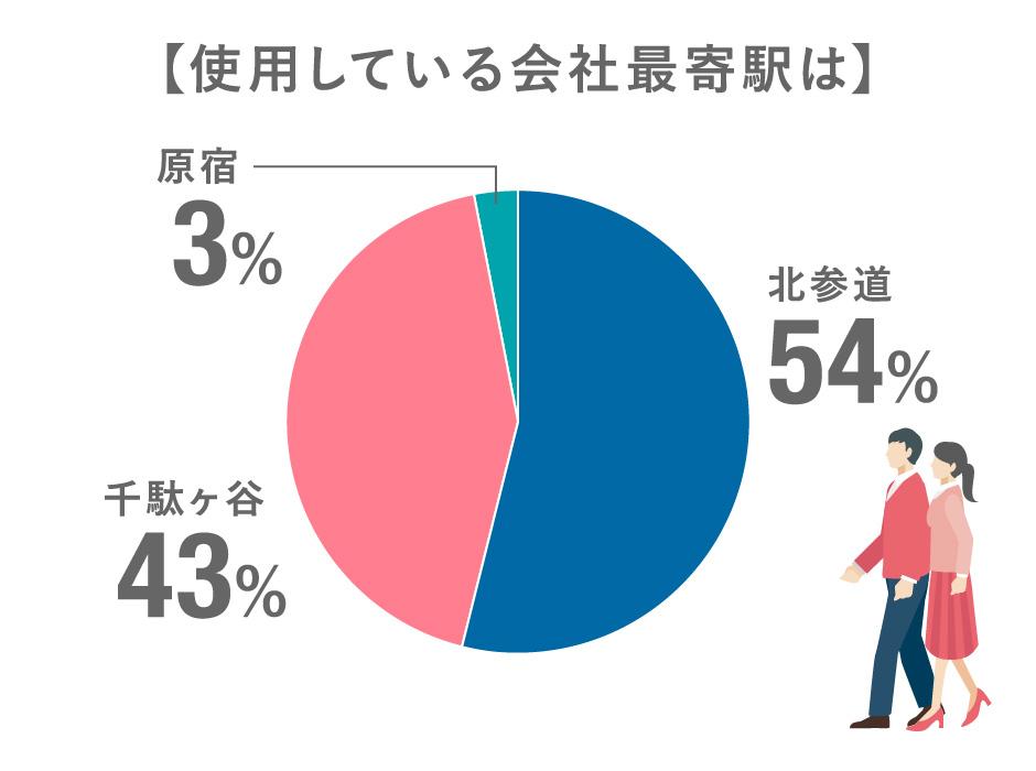 使用している会社最寄駅は?:北参道54%/千駄ヶ谷43%/原宿3%